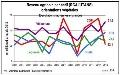 Comptes de l�agriculture 2013 - Le revenu moyen des viticulteurs en nette hausse