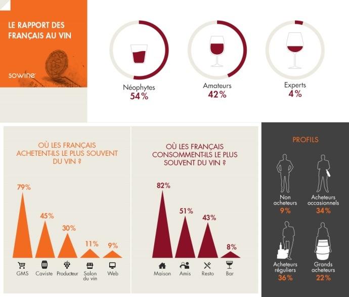 Baromètre Sowine sur le rapport des Français au vin