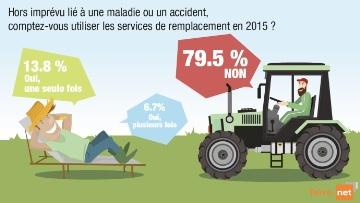 Pr�s de 80 % des agriculteurs ne font pas appel aux services de remplacement