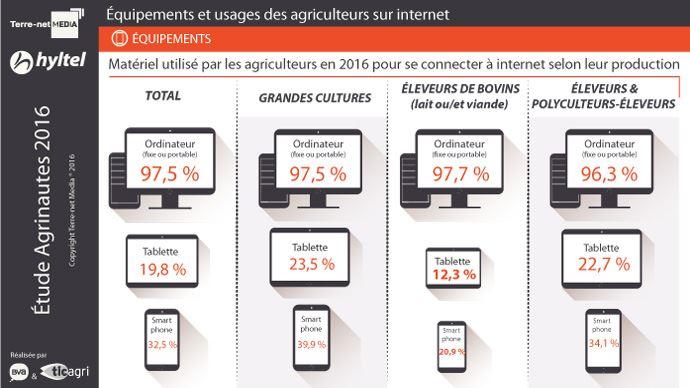 Graphique sur les équipements utilisés par les agriculteurs pour se connecter à Internet en fonction de leur production