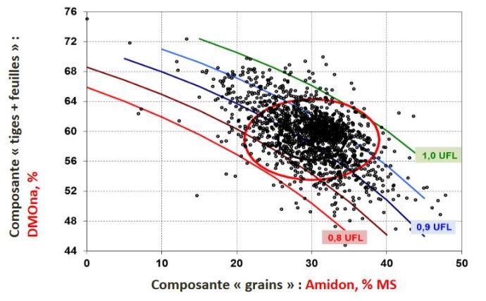Valeurs énergétiques représentées selon les deux valeurs «amidon» et «DMOna», chaque point correspond à une analyse.