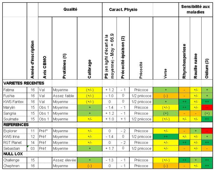 Tableau 2: Caractéristiques agronomiques des orges de printemps - Essais pluriannuels ARVALIS et partenaires
