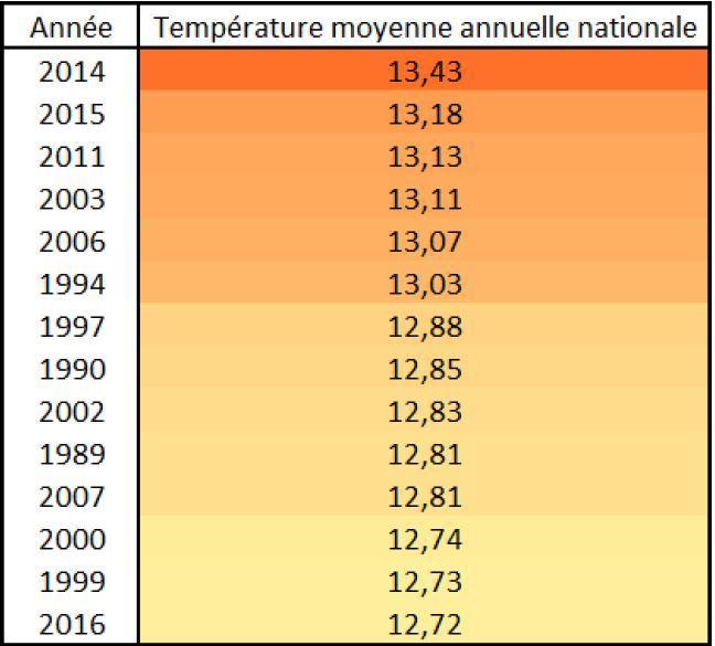 Année avec les températures moyenne annuelle