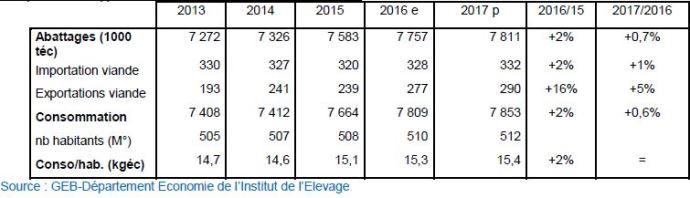 Europe: Bilan d'approvisionnement en viande bovine (1000 téc)