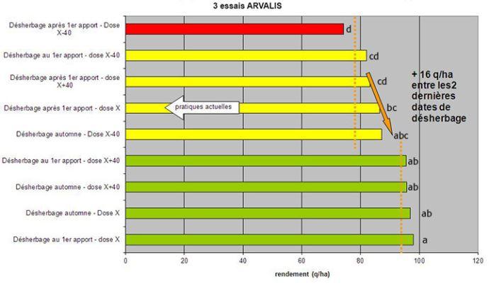 Figure 2: Rendement en fonction de l'époque de désherbage et du niveau de fertilisation au premier apport