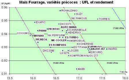 Ufl fourrage