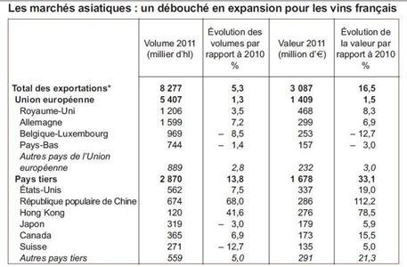 Les d�bouch�s des vins fran�ais en volume, � l'exportation