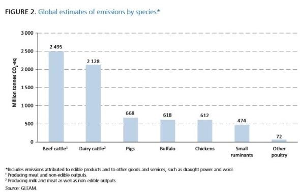 Rapport de la Fao sur l'�levage - Les �missions de gaz � effet de serre diminueraient-elles ?