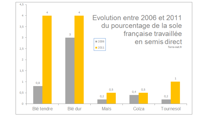 Pourcentage des surfaces cultivées en semis direct en France en 2010.