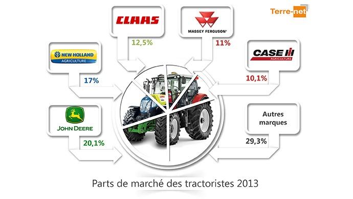 Parts de march 2012 des tractoristes en france march - Meilleur marque de spa ...