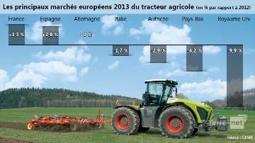Evolution des marchés européens du tracteur agricole en 2013