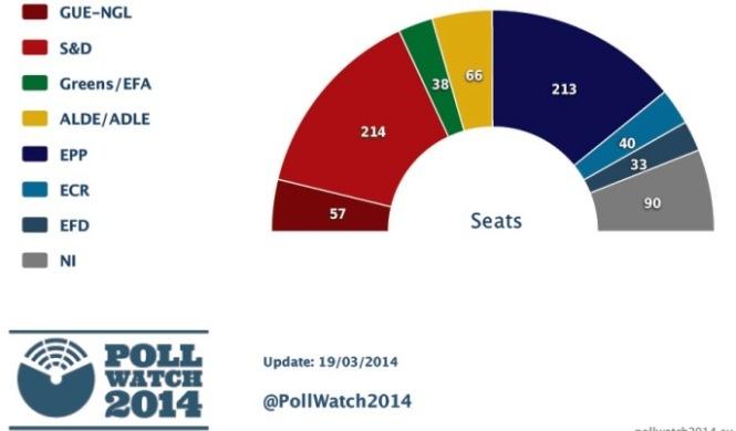 Répartition des députés au sein du Parlement européen selon un sondage réalisé par Votewatch
