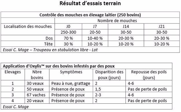 Résultats d'essai du répulsif Oxylis de Vetalis