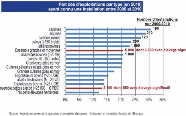 Nombre d'installation en élevage entre 2000 et 2010