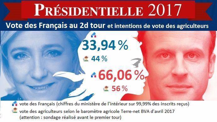 Vote des Français et des agriculteurs au second tour de l'élection présidentielle 2017