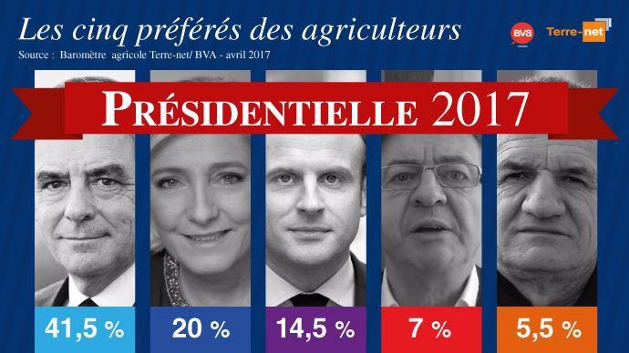 Les 5 candidats préférés des agriculteurs pour l'élection présidentielle française de 2017