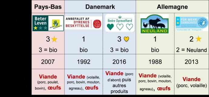 Labels «bien-être» des ONG de protection animale