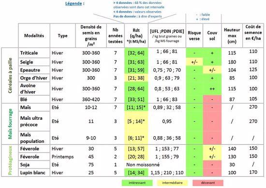 L'essai a pour objectif d'évaluer et comparer le comportement d'espèces et de variétés de céréales, maïs et protéagineux en AB