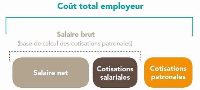 Coût d'un salarié