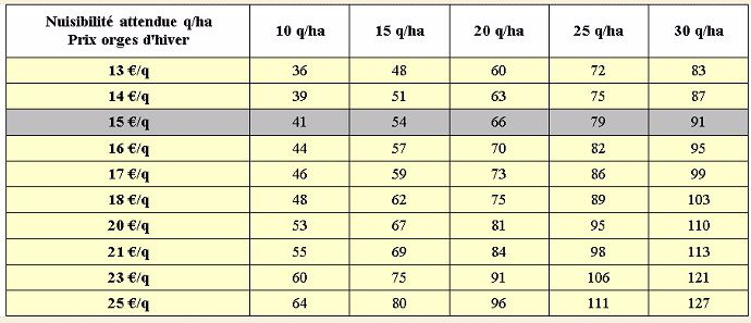 Dépense fongicide optimale théorique (€/ha) sur escourgeon et orge d'hiver en fonction de la pression parasitaire attendue et sous plusieurs hypothèses du prix de l'orge - 53 essais Arvalis 2006 à 2012