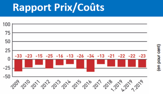 Rapport prix/coûts de production lait conventionnel
