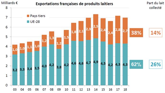 Exportations françaises de produits laitiers