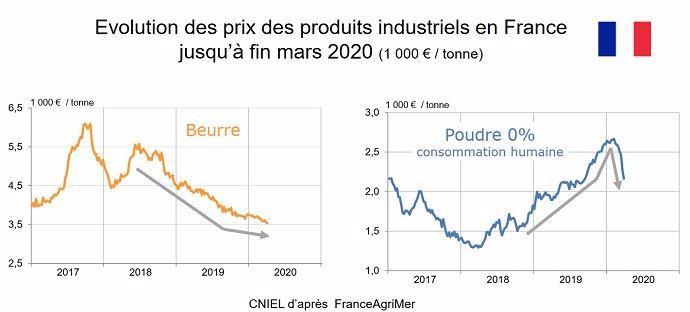 Evolution des prix de la poudre de lait et du beurre sur mars 2020