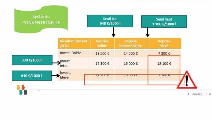 zone de vigilance investissements al installation en elevage laitier
