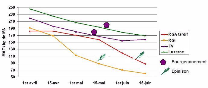 Teneurs en MAT de l'herbe en fonction de la date de récolte