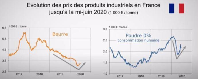 Évolution des prix des produits industriels en France jusqu'à la mi-juin 2020
