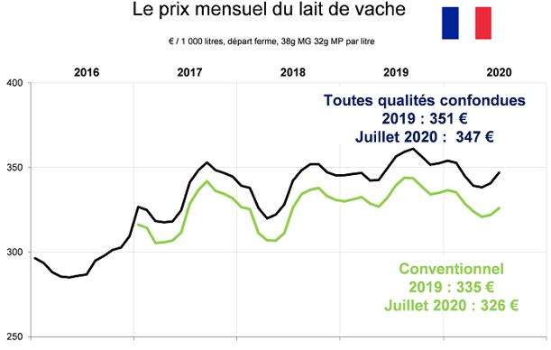 Prix du lait en France en juillet 2020