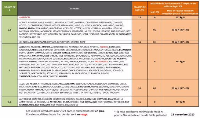 Besoins unitaires en azote (kg N/q) à prendre en compte par variété et par objectif de production