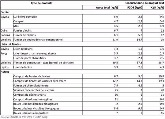 Valeurs fertilisantes des effluents d'élevage