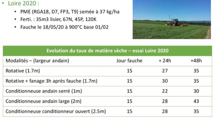 Temps de séchage de l'herbe en fonction du matériel de fauche utilisé.