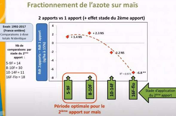 Fractionnement de l'azote