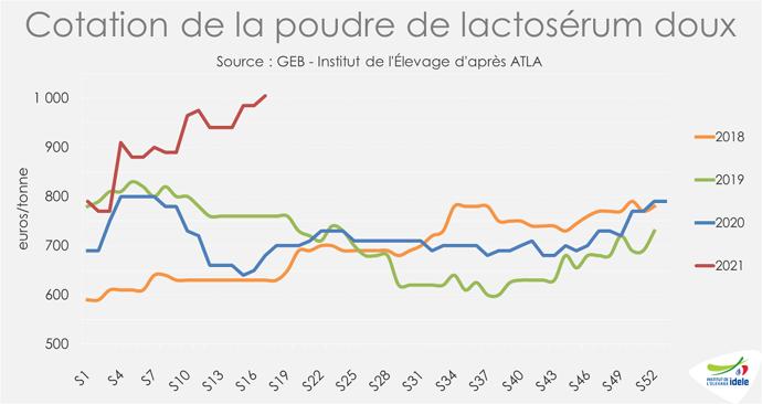 Cotation poudre de lactosérum doux au plus haut, faisant grimper le coût alimentaire des élevages de veaux de boucherie.
