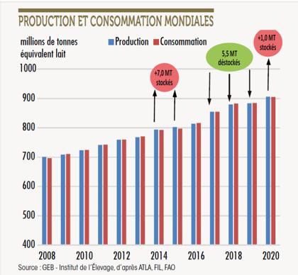 Production et consommation mondiales