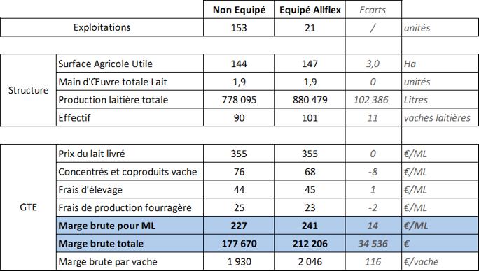 Résultats économiques des élevages laitiers équipés d'outils de monitoring