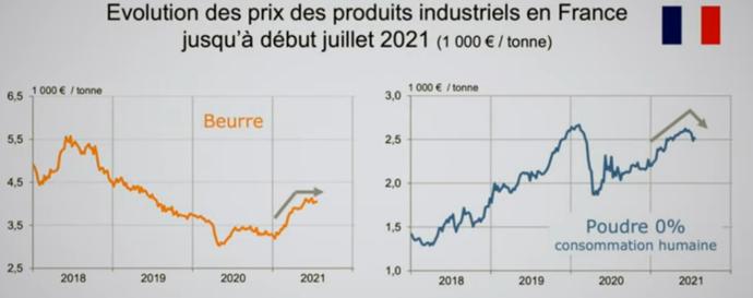 Évolution des prix du beurre et de la poudre