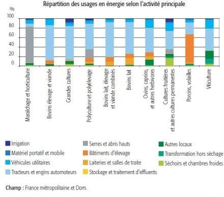 Enquête sur les consommations et les productions d'énergie dans les exploitations