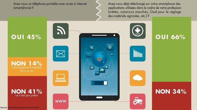 Graphique sur l'utilisation des smartphones et des applis par les agriculteurs