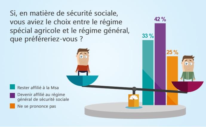 Baromètre agricole Terre-net Bva sur le choix des agriculteurs à l'égard de leur régime de sécurité sociale.
