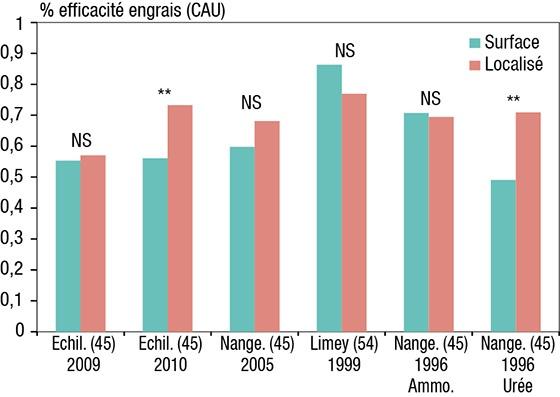 Figure 2 : Pourcentage d'efficacité des engrais azotés (CAU) selon la technique d'apport. NS =?différence non significative; ** =?différence significative au seuil de 5?% (test de Fischer).
