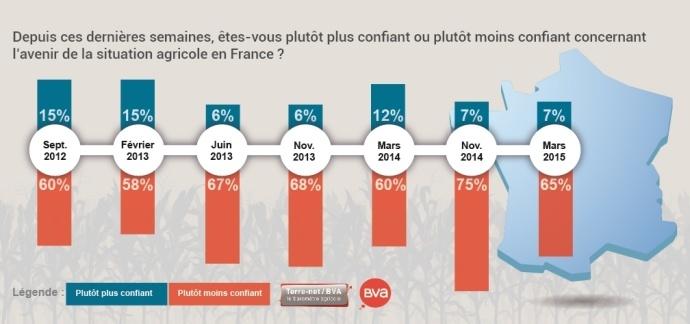 Confiance en l'avenir de l'Agriculture française
