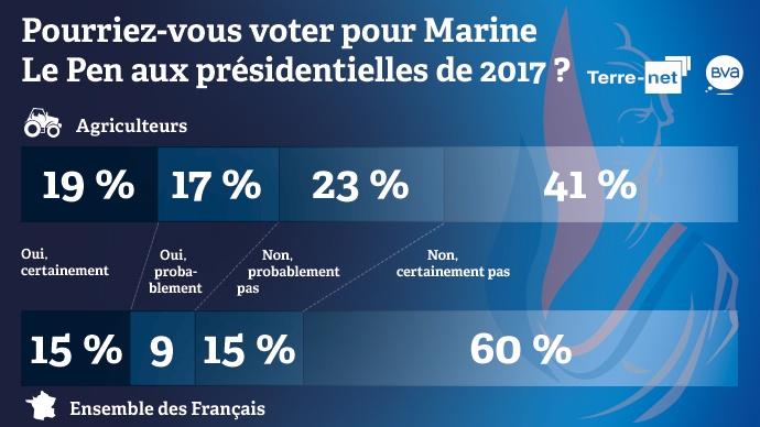 Intentions de vote des agriculteurs et des Français pour Marine Le Pen aux élections présidentielles de 2017