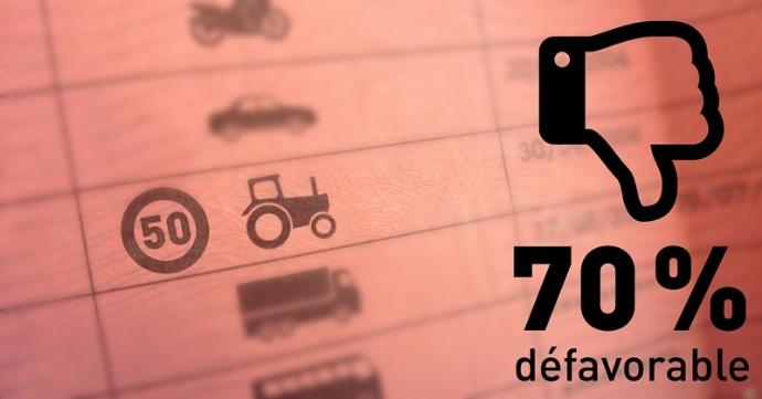 Si la limite de vitesse des tracteurs est relevée à 50 km/h, un permis obligatoire pourrait être instauré pour les agriculteurs. Vous y êtes: