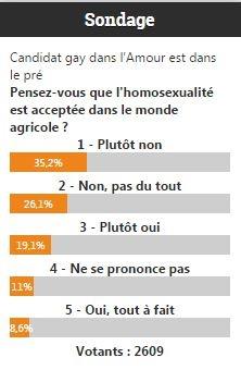 Sondage homosexualité et agriculture.