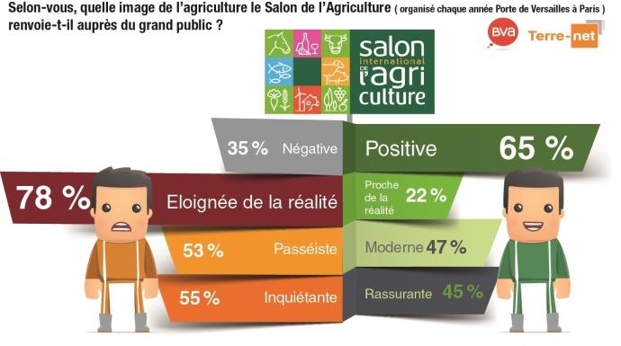 Baromètr eTerre-net Bva sur l'image du salon de l'Agriculture