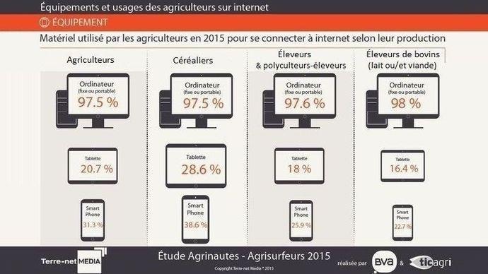 Ordinateur, tablette, smartphone: matériel utilisé par les agriculteurs pour se connecter à internet selon leur production