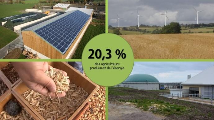 La production d'énergies renouvelables dans les exploitations